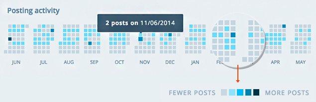 WordPress 浏览量上不去,Insight 告诉你原因